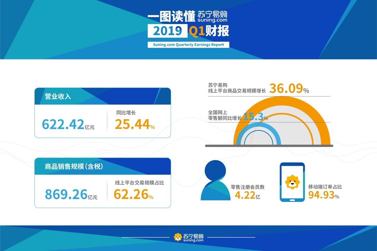 苏宁易购一季报发布:营业收入622亿元 同比增25.44%