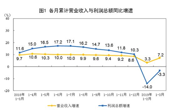 3月工业利润增速大幅回升 汽车明显回暖
