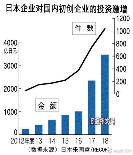日企扩大对初创企业投资 5年增长逾8倍