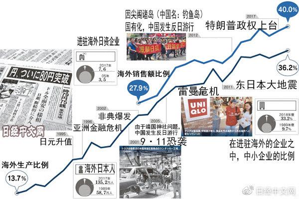 日媒梳理平成30年间日企进驻海外所发生的变化