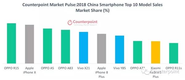 2018年国内市场手机销量排行榜发布:OPPO登顶