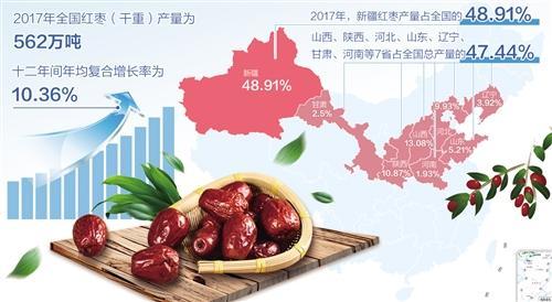 我国首个干果类期货品种红枣期货上市