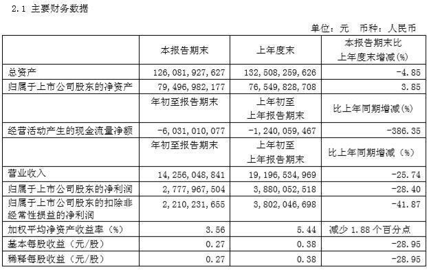 广汽集团2019年一季报:净利润同比下跌28.4%