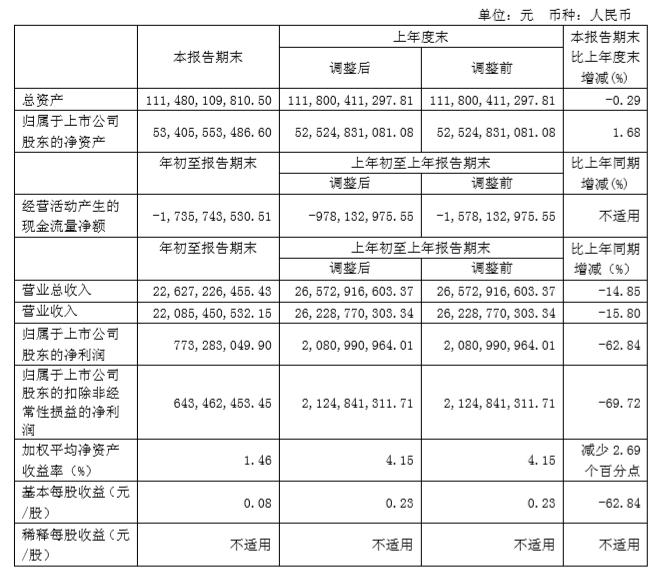 长城汽车发布2019年一季报:净利同比下滑六成