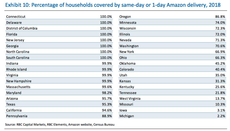 亚马逊一日达快递覆盖72%美国人口 成本巨大