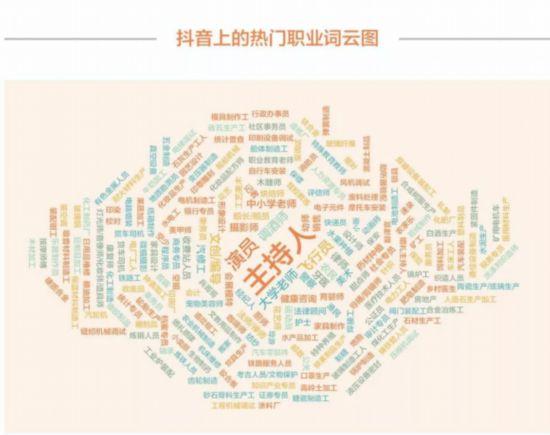 复旦浙大联合发布抖音360行报告 短视频成劳动者自我展示新空间