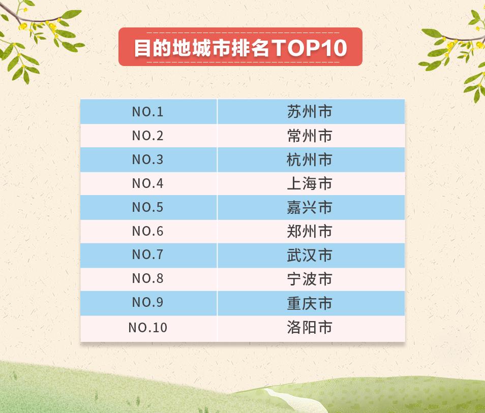 """""""五一""""加长版小长假:苏州成最热门旅游城市"""