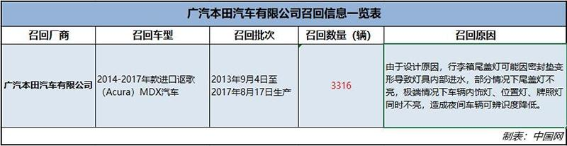 行李箱尾盖灯存安全隐患 3316辆进口讴歌MDX被召回