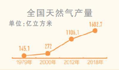 天然气消费量去年超2800亿方(礼赞70年)