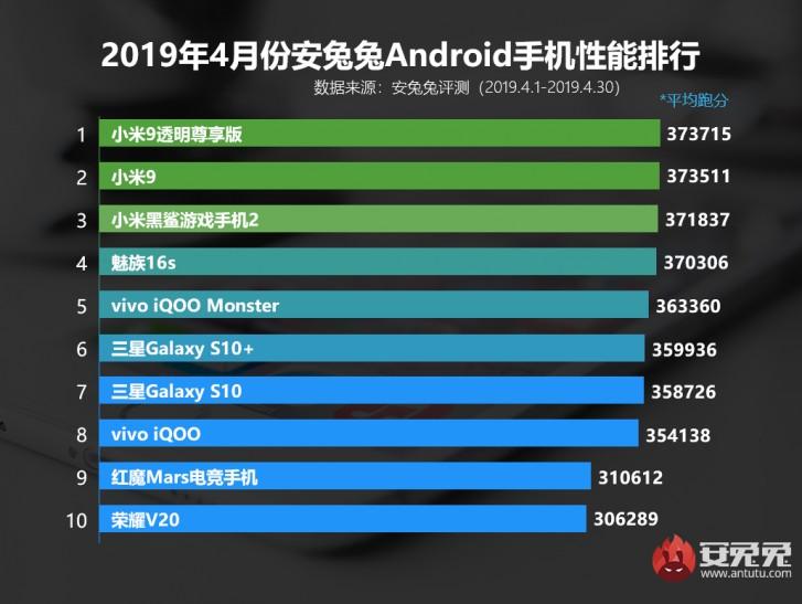 安兔兔发布4月安卓手机排行:小米占据前三
