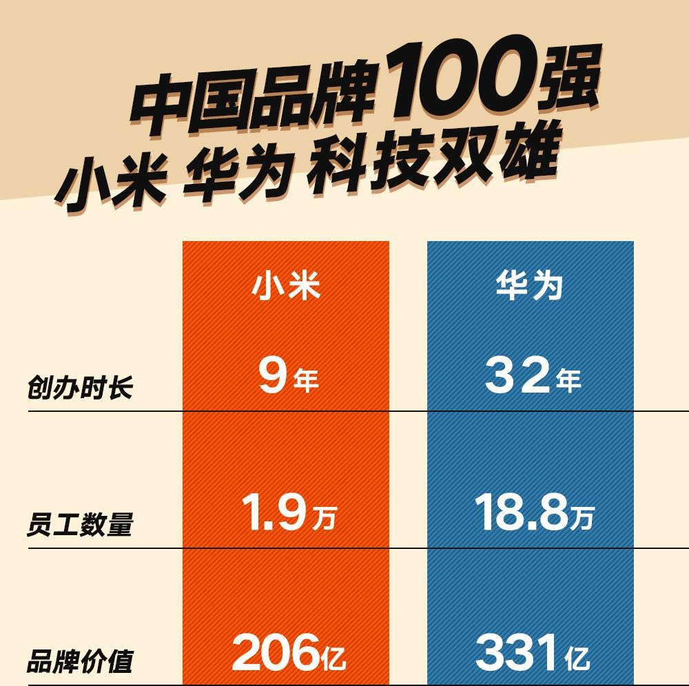中国科技品牌双雄华为小米齐进百强:有同有不同