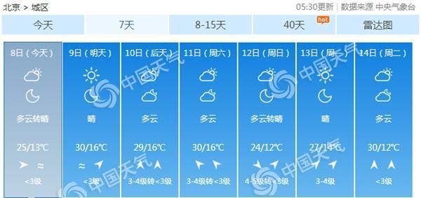 北京气温继续升 昼夜温差大