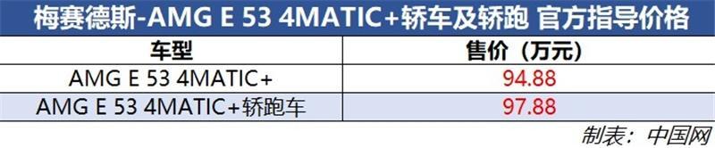 AMG E 53轿车/轿跑车上市 售94.88万起