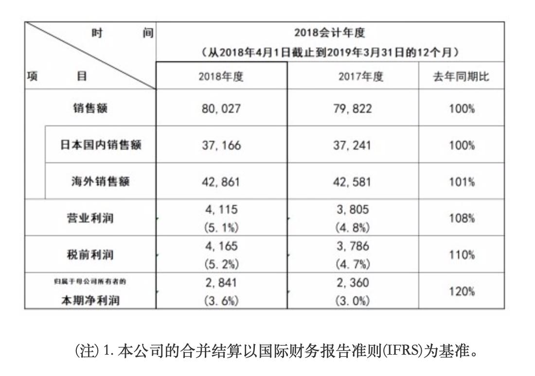 松下发布2018财年财报:净利润增两成