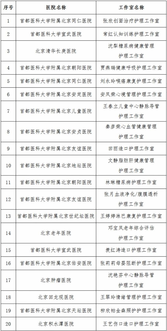 北京首批认定的20个护理工作室获授牌