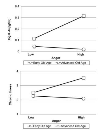 研究称愤怒可能助长老年人慢性病的发展