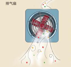 SAKURA樱花油烟机带你见证中国厨房的排烟史