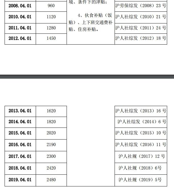 近10年上海市企业职工最低工资标准汇总 上海市人力资源社会保障网截图