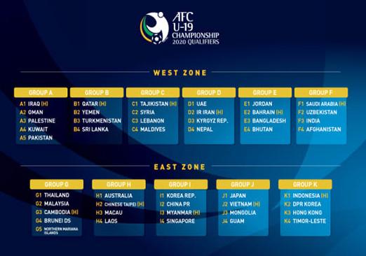 亚青赛预选赛分组揭晓中国队与韩国队同组