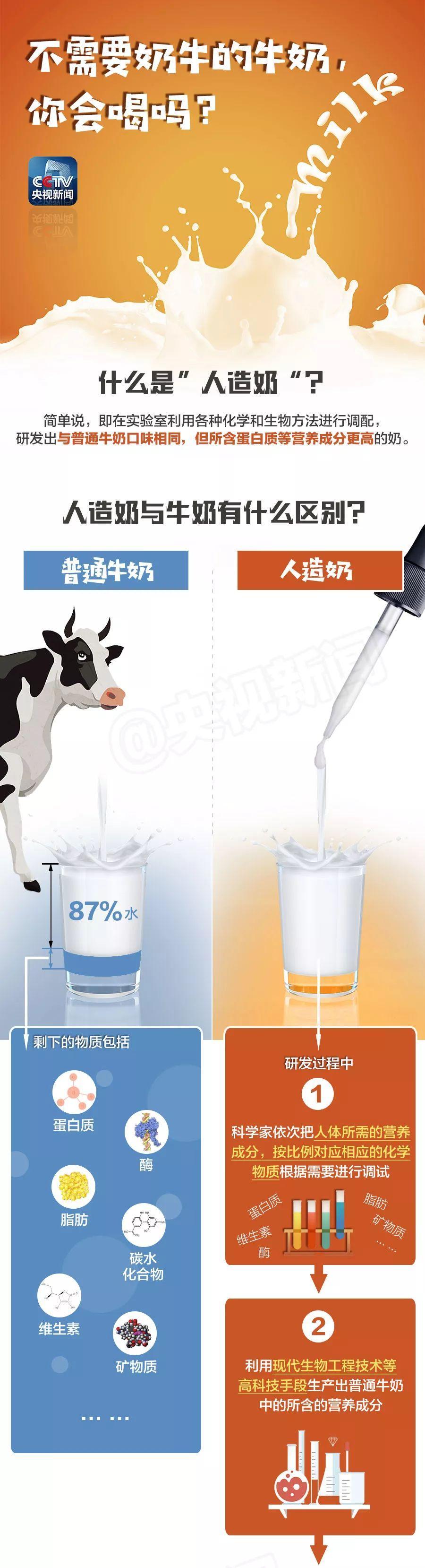 人造肉之后,人造奶也登场了!你接受吗?