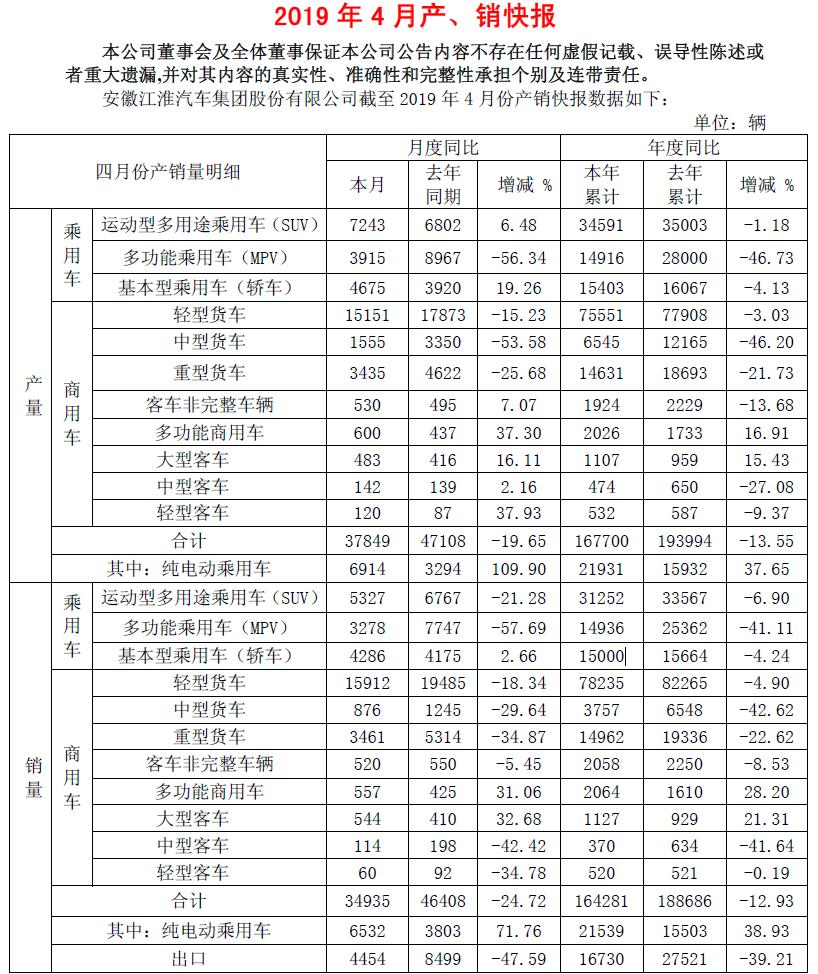 江淮汽车公布4月销量乘用车板块下滑30%