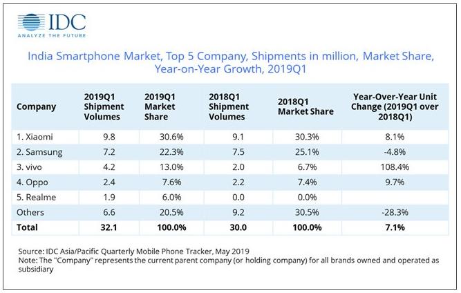 IDC:一季度印度智能手机市场同比增长7% 小米第一