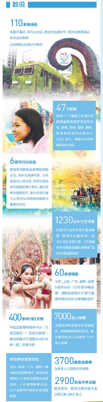 交流互鉴,亚洲文明谱新篇——写在亚洲文明对话大会开幕之际