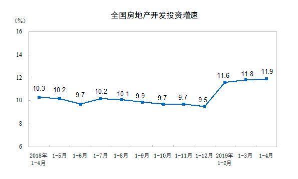 商品房销售3个月负增长 29家房企年内拿地过百亿元