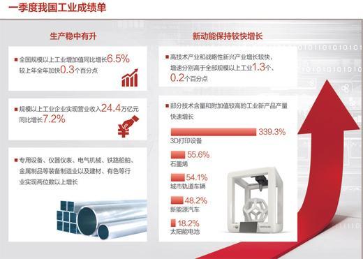 经济新亮点:工业经济稳中有进
