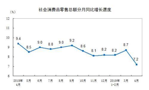 统计局:4月社会消费品零售总额30586亿元 同比增7.2%