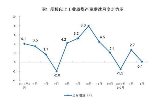 统计局:4月煤油气进口快速增长 原油加工增速加快