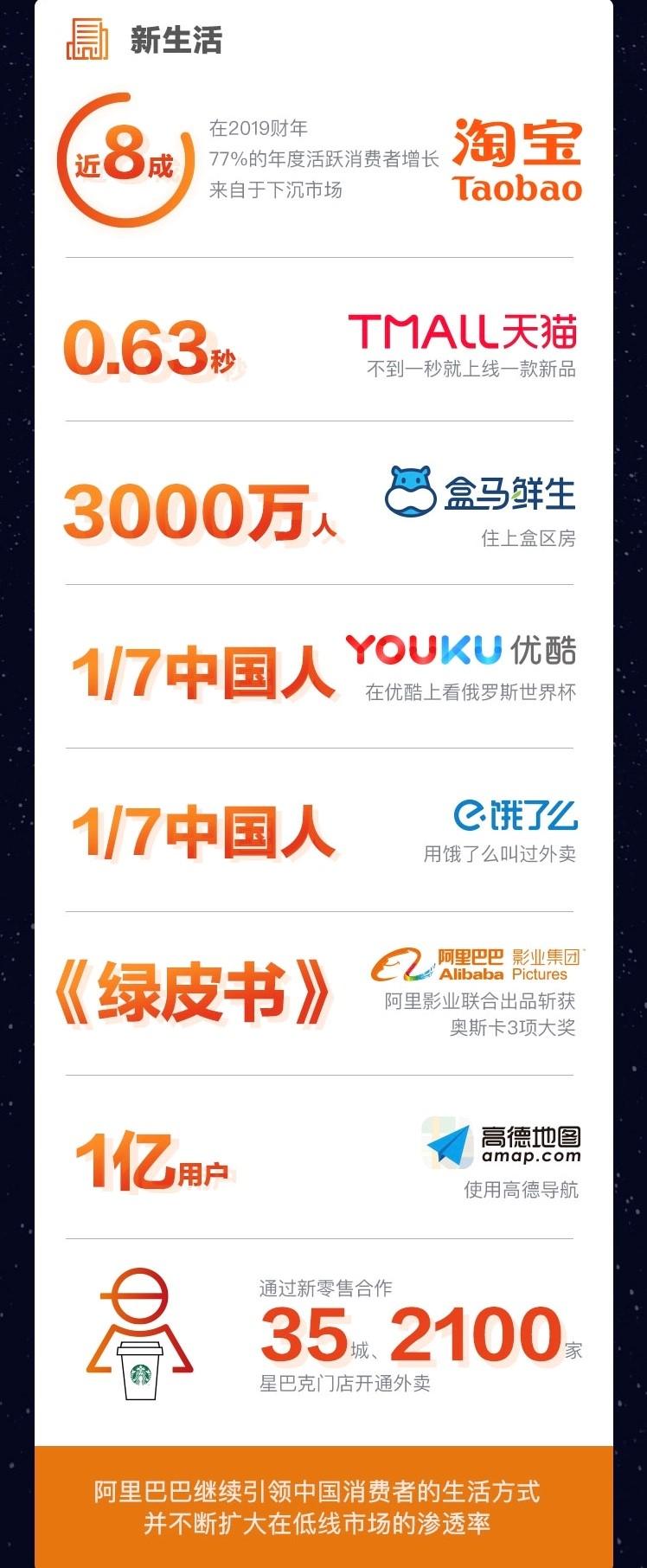 阿里2019财年年报:大文娱Q4营收同比增加8%