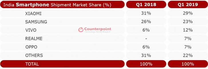 三星70天内在印度售出500万部A系列手机