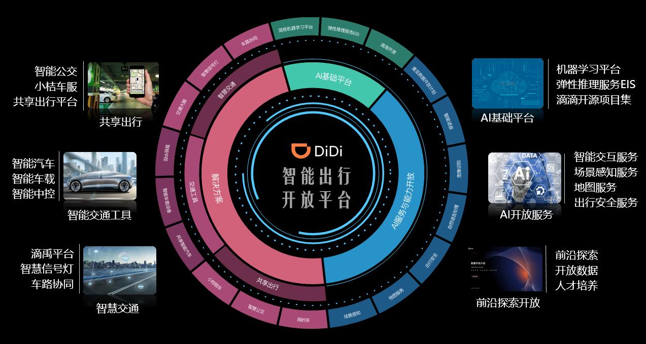 滴滴凭安全技术登CNBC全球创新榜 位居第二