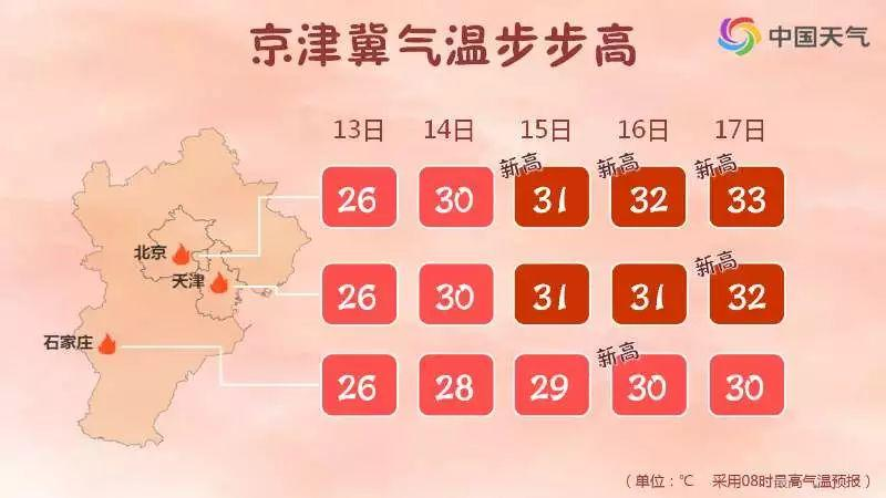 气温直飚33℃+!华北为啥比江南还热?