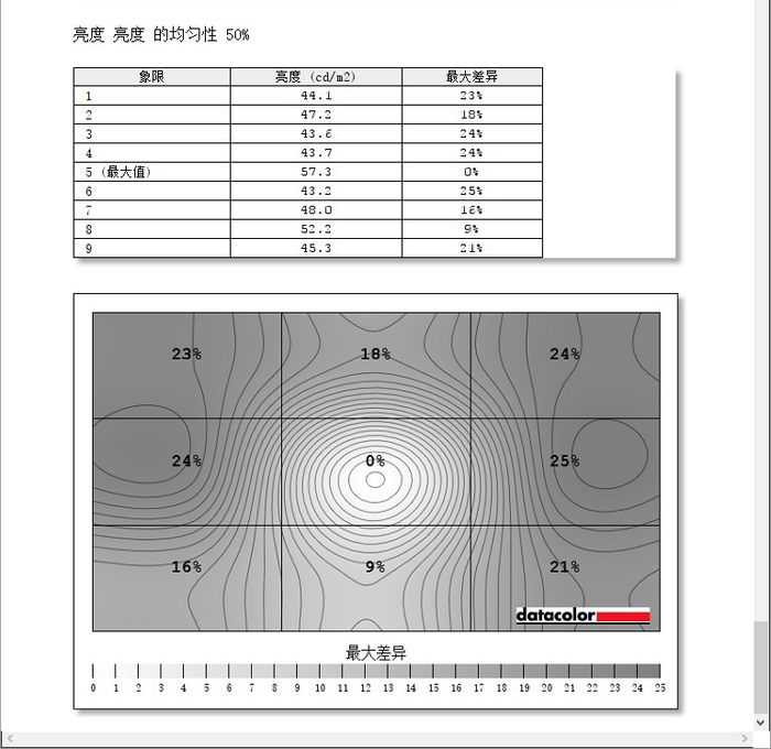 微星Optix PAG301CR显示器评测 带鱼屏真香
