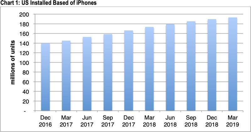 苹果iPhone美国用户基数2019年Q1增长缓慢