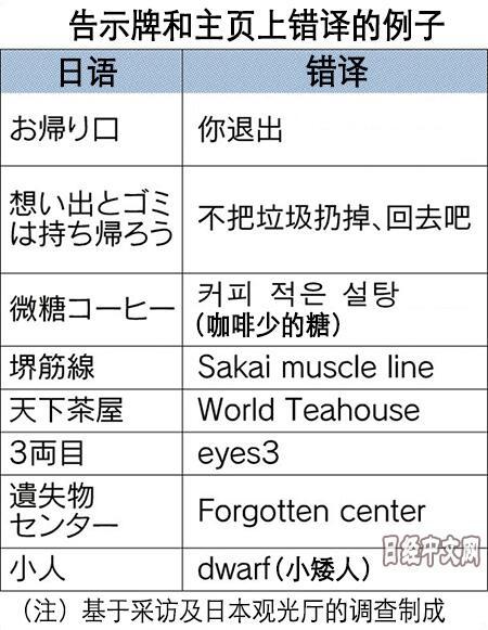 日媒汇总那些让访日外国游客困惑的告示牌翻译错误