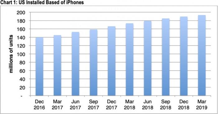 报告:苹果2019年Q1在美iPhone用户基数增长缓慢