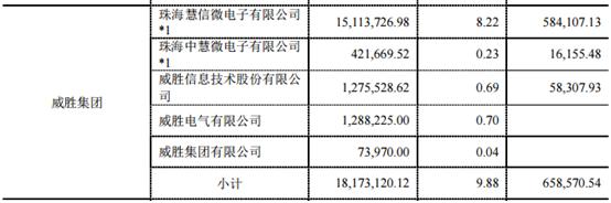 威胜信息披露采购金额,与供应商相差逾四百万元