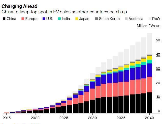 未来20年中国将成电动汽车主战场 销量占全球一半