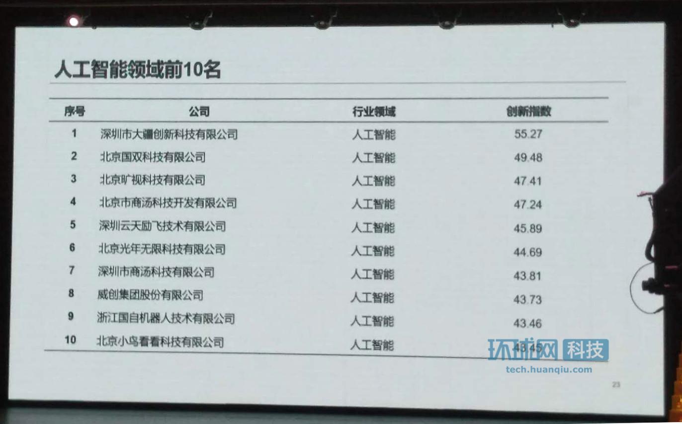 《创新中国?民营科技企业创新500强》榜单发布
