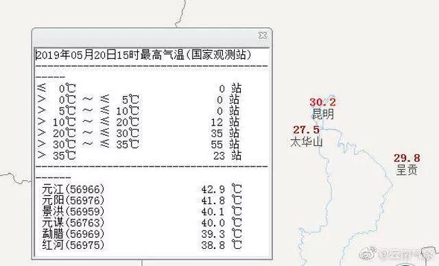"""""""盘龙江热干了"""",昆明最高气温已连续十天达30℃破了纪录"""