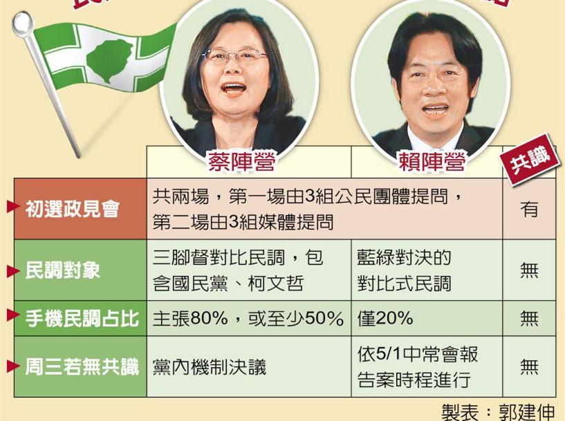 民进党就初选第三次协调 蔡赖仍无共识各说各话