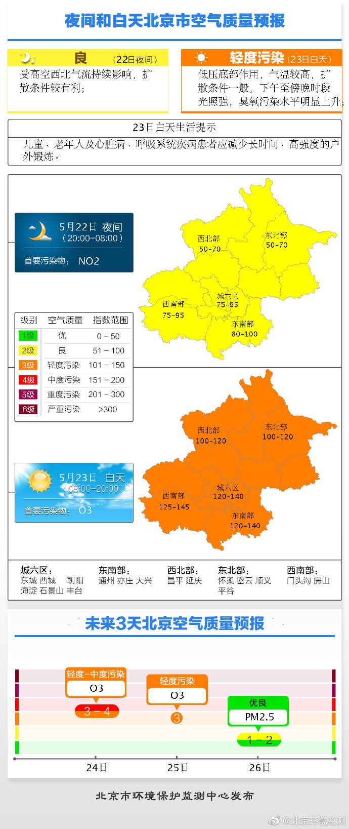 北京22日夜间空气质量为良 23日空气轻度污染