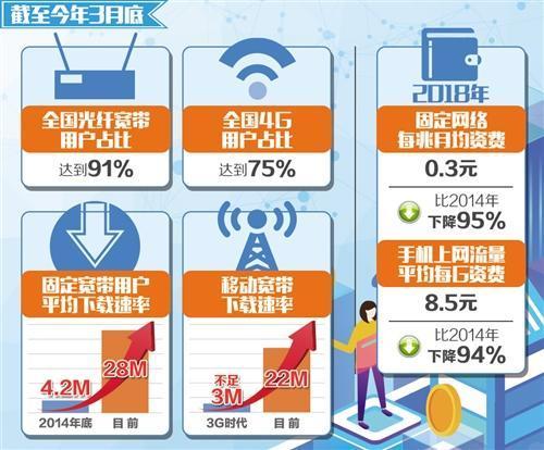 携号转网11月30日前在全国实现 平均资费将降低不少于15%