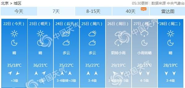 北京高温四连击