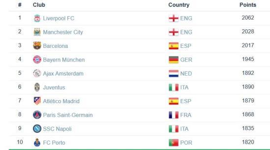 世界俱乐部排名:利物浦榜首 西班牙人领先曼联