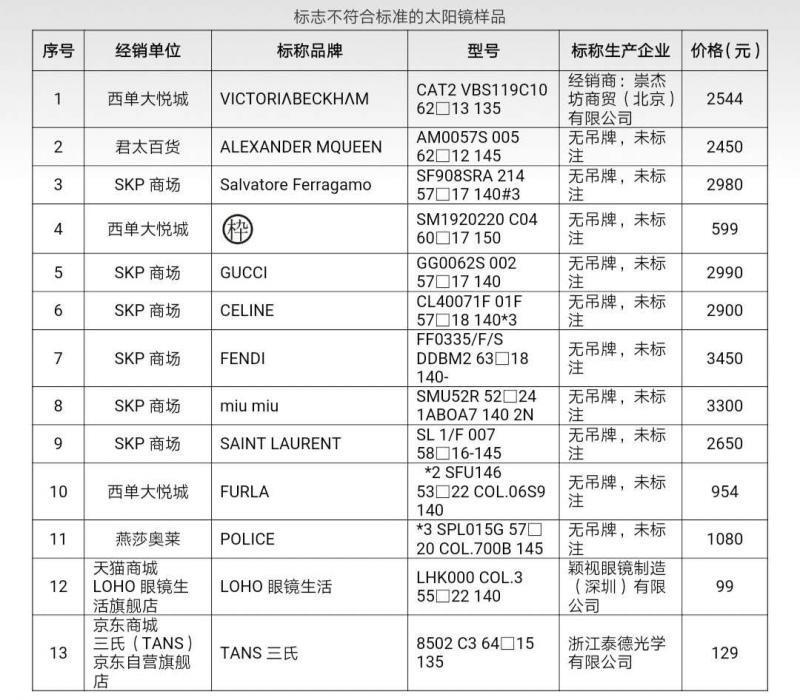 北京消协比较试验:超三成太阳镜不合格