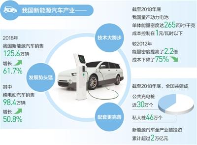 街上的电动汽车越来越多了